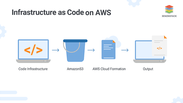 Infrastructure as Code on Amazon Web Services (AWS)