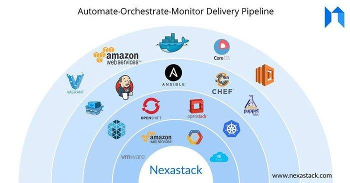 Integrations-Support-With-NexaStack-DevOps-Platform