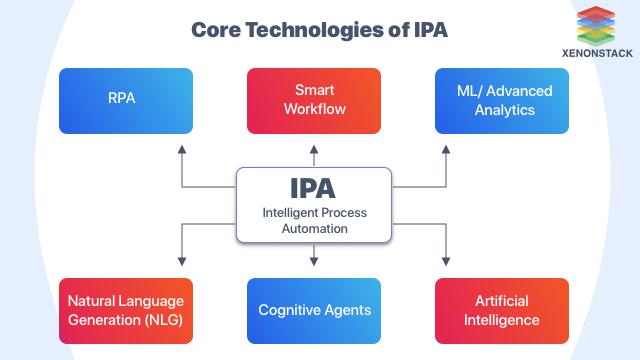 Intelligent Process Automation Tools