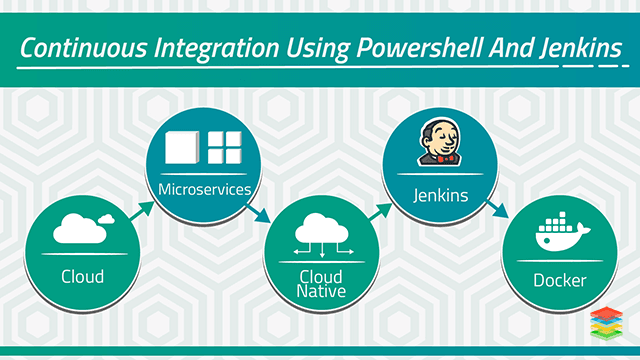 Continuous Integration using Powershell and Jenkins