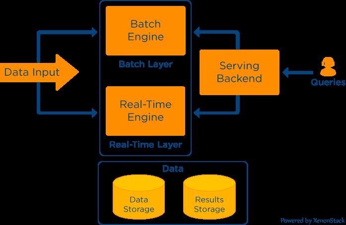 Kappa Architecture for Big Data