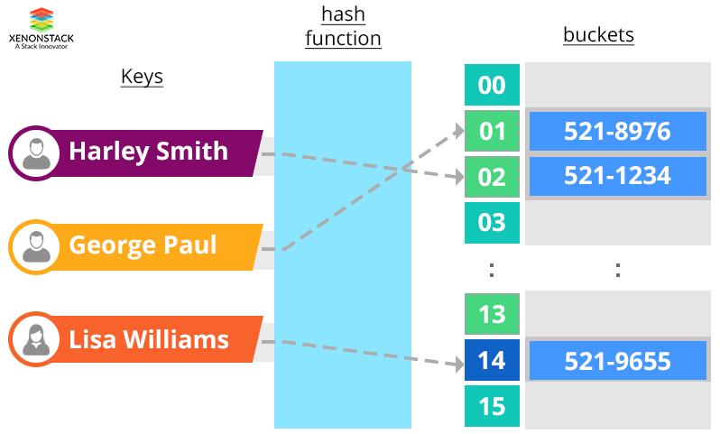 Key Value Function of NoSQL Database