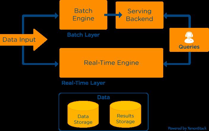 Lambda Architecture For Big Data