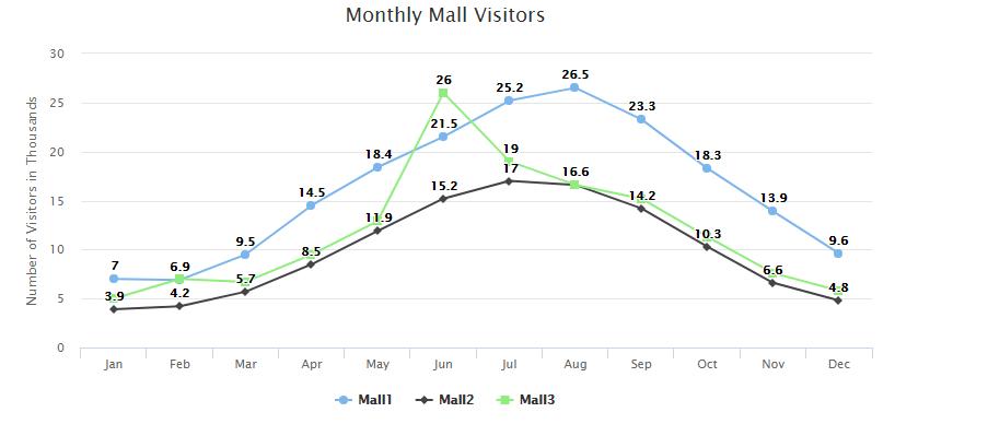 XenonStack Line Chart Data Visualization Services