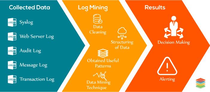 Understanding Log Data Mining