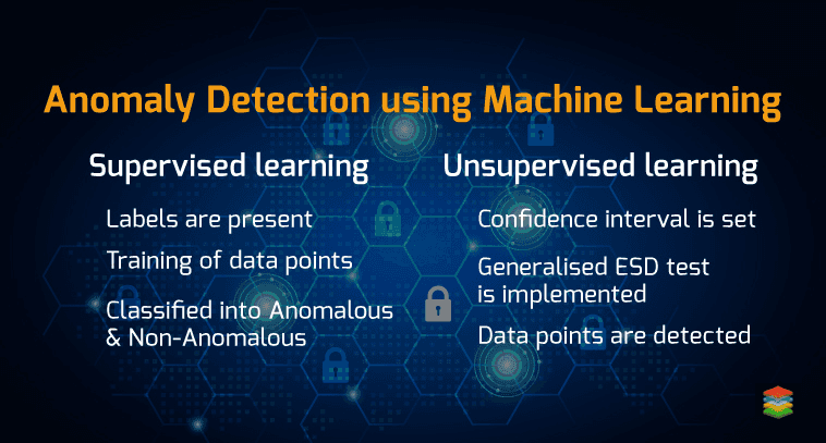 Anomaly Detection Using Machine Learning