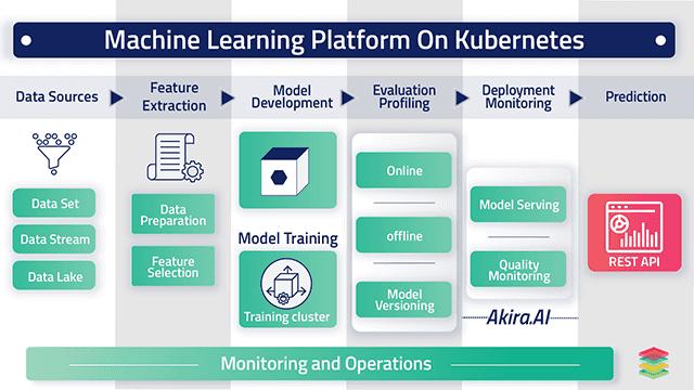 Building Machine Learning Model on Kubernetes