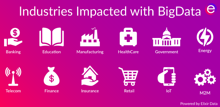 Major Industries Impacted With Big Data