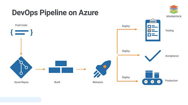 Building Microsoft Azure DevOps Build Pipeline