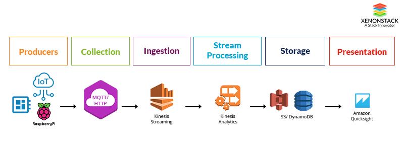 Microsoft Azure IoT Architecture