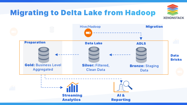 Migrating to Delta Lake from Hadoop