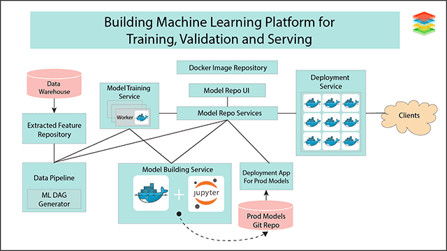 Machine learning Platform for Training and Serving