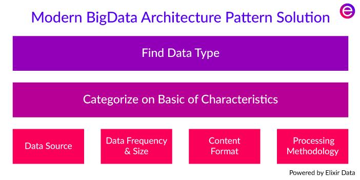 Modern Big Data Architecture Platform