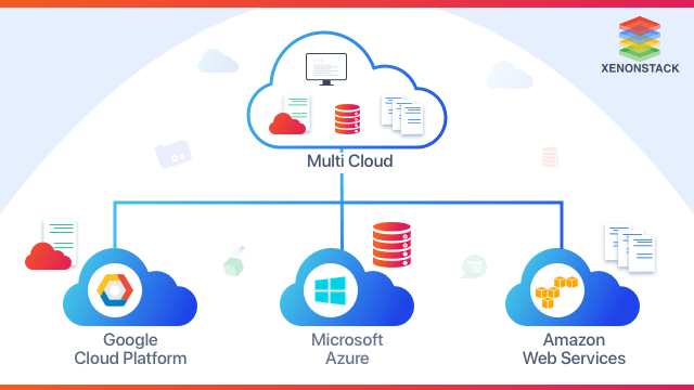 What is Multi-Cloud Strategy?