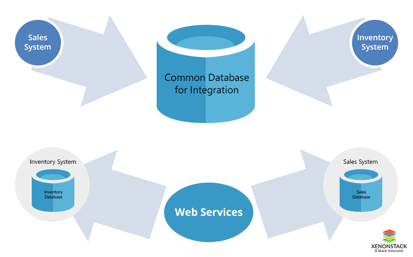 Need of NoSQL Databases