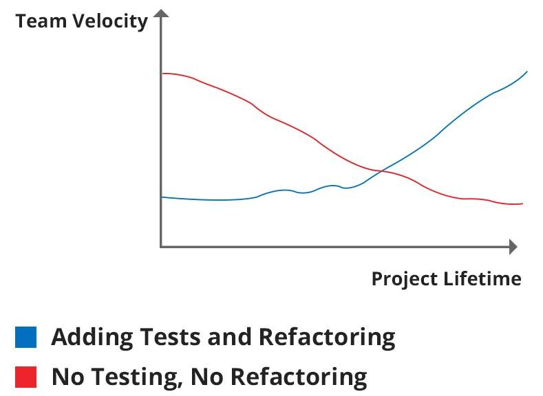 Why We Use Test Driven Development