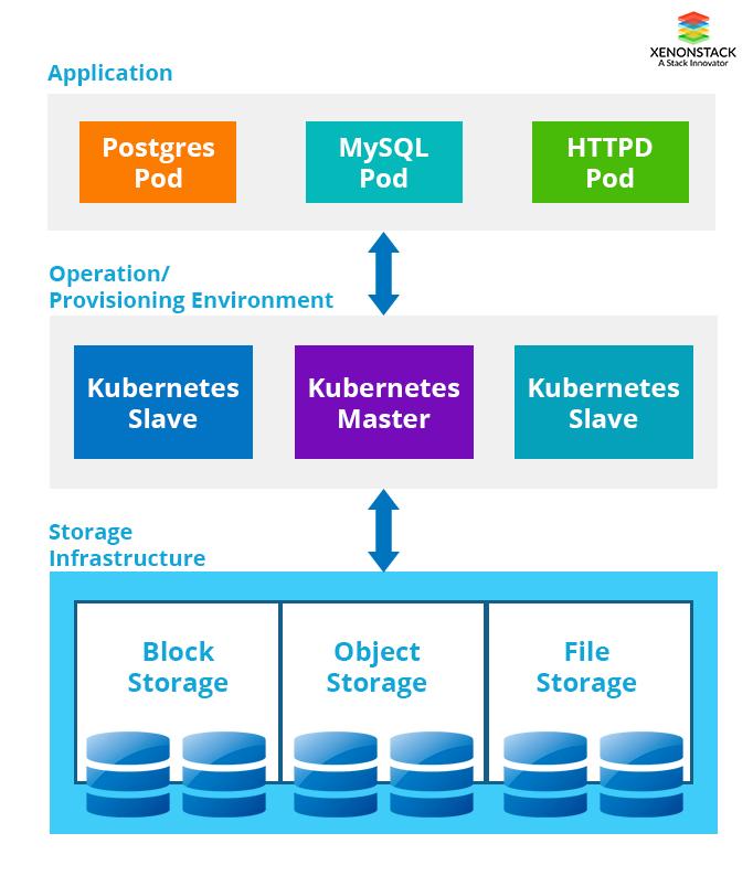 Emerging Storage Technologies