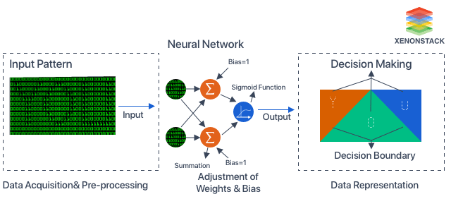 Pattern Recognition in Artificial Neural Networks