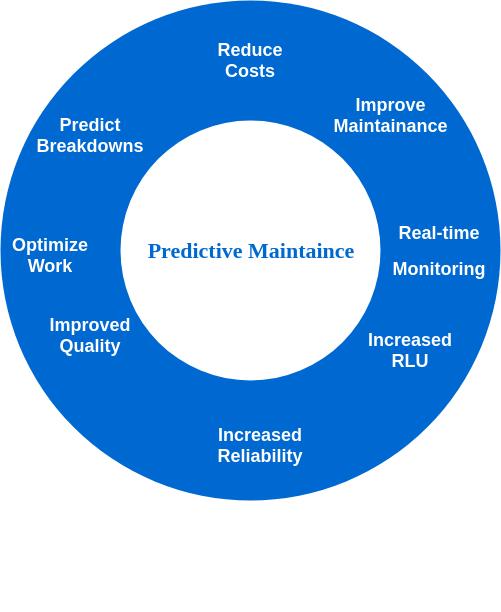 Predictive Maintenance Uses