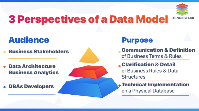 3 Perspectives of a Data Model