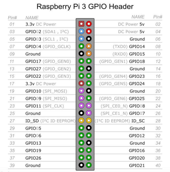 Pin Diagram for Raspberry Pi