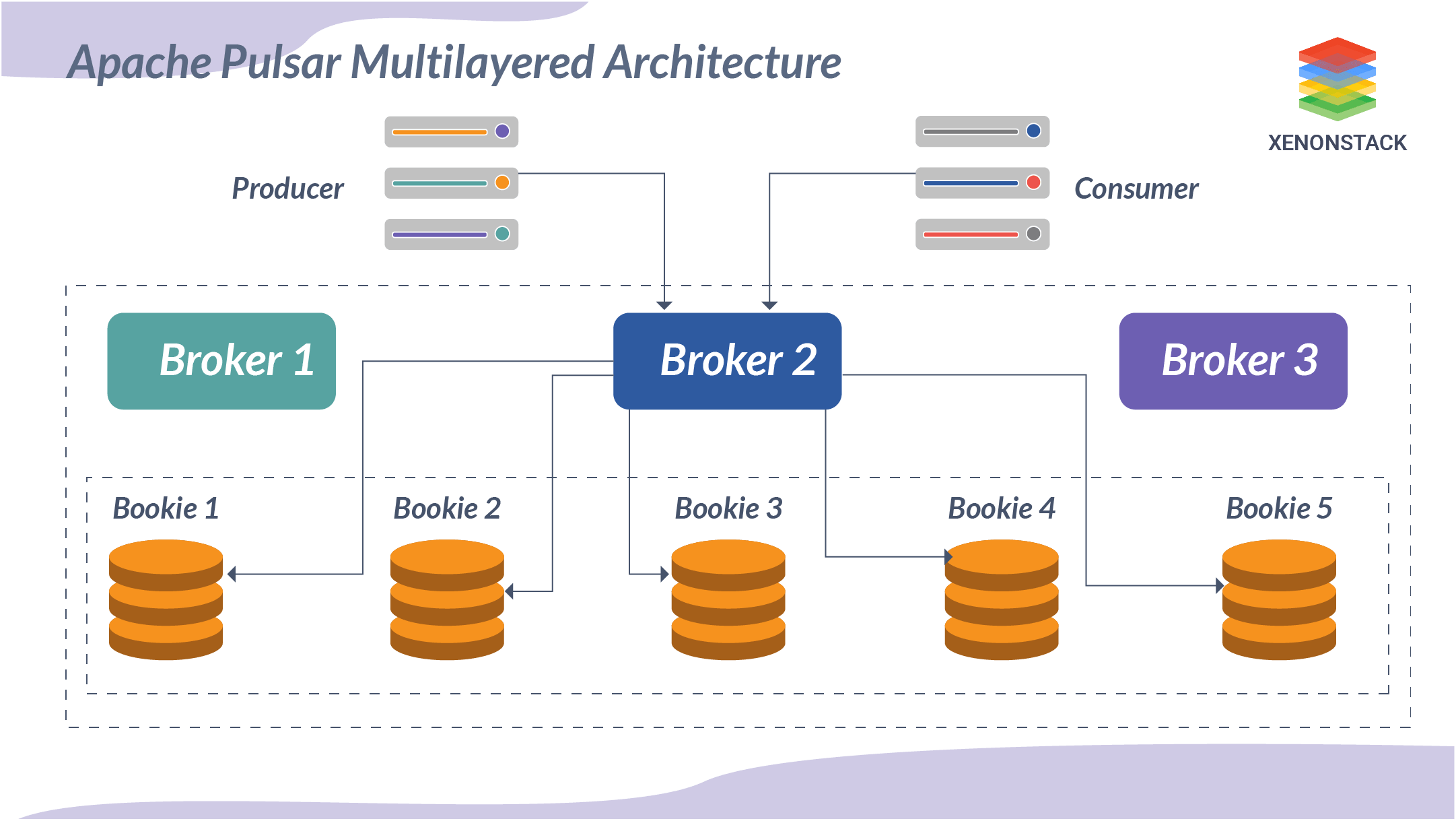 Pulsar multilayered Architecture