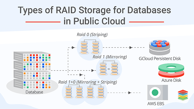 Types of RAID Storage for Databases in Public Cloud