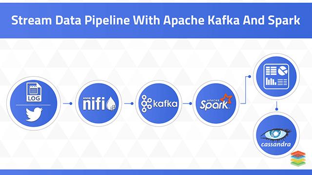 Azure Data Analytics Pipeline with Apache Spark