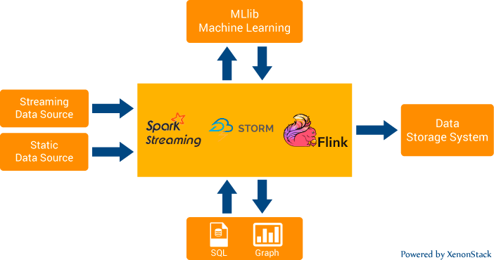 Real-Time Data Streaming Frameworks