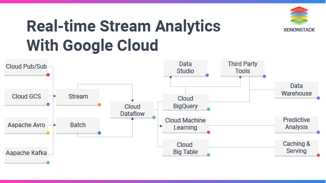 Real-time Stream Analytics With Google Cloud