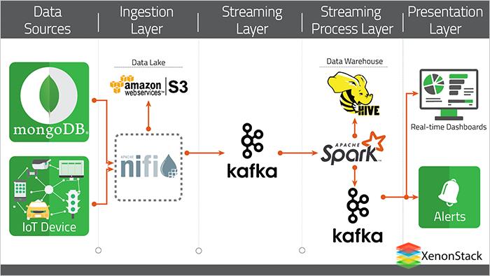Real-Time Streaming with Apache Kafka