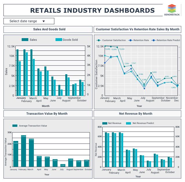 Retail Sales Analytics Dashboard