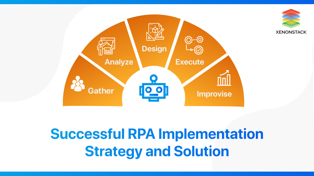 RPA Implementation Strategy and Consulting