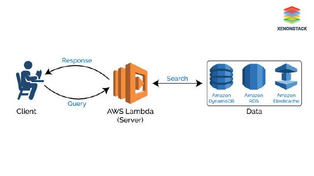 DevOps Serverless Architecture