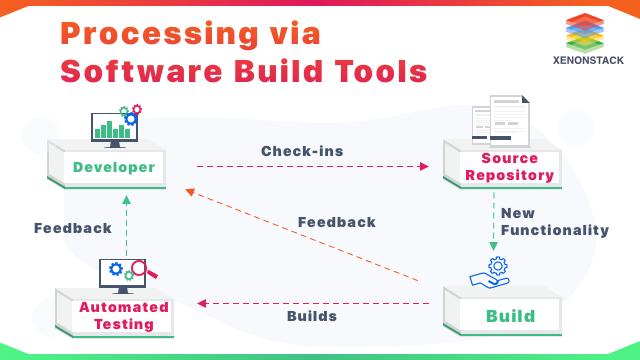 Processing via Software Build Tools