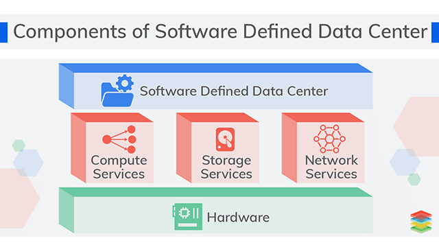 Software-Defined Data Center Architecture and Benefits