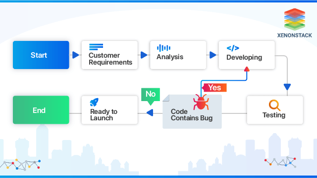 Software Development Life Cycle