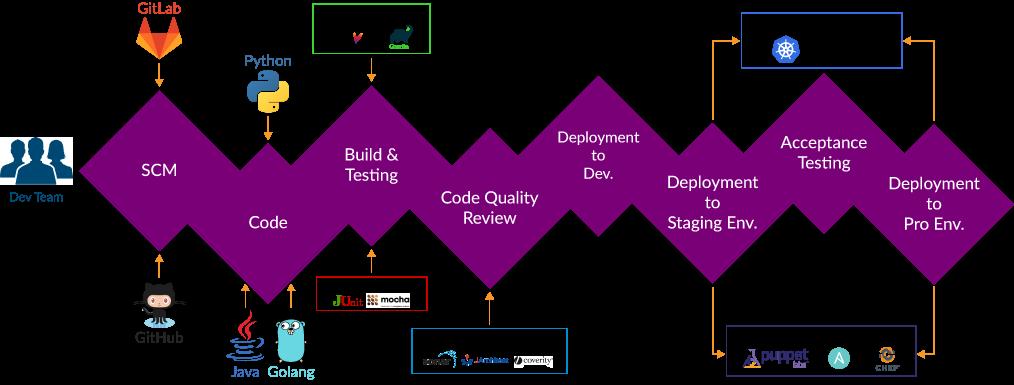 source-code-management-system-devops-toolkit
