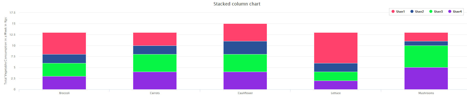 XenonStack Stacked Bar Chart Data Visualization Services