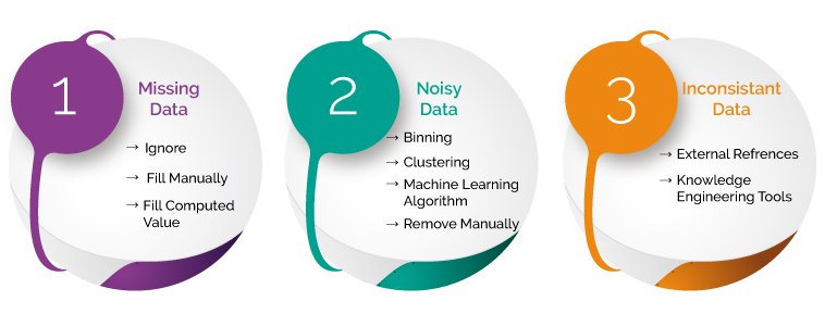 Steps To Perform Data Preprocessing