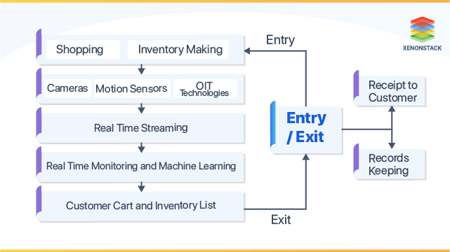 Store Monitoring Systems