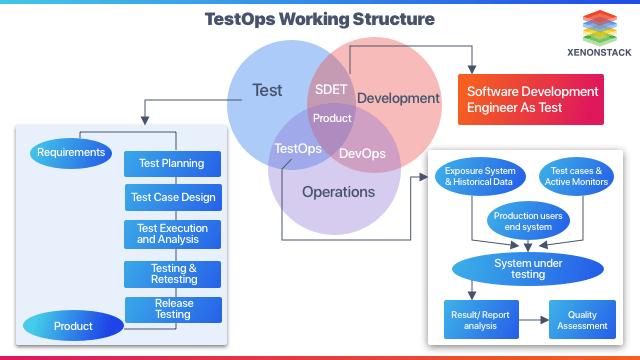 Testops Framework