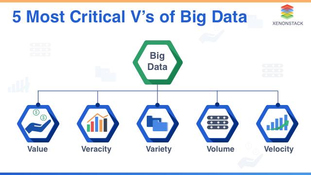 Most critical 5 vs of Big data