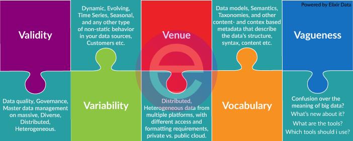 Additional 5 Vs of Big Data