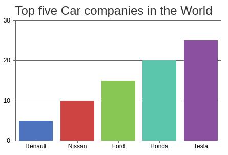 Top Five Companies Bar Chart