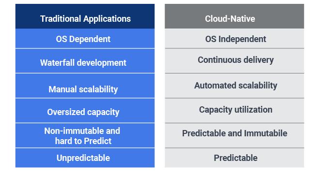 Cloud Native vs traditional APP Development