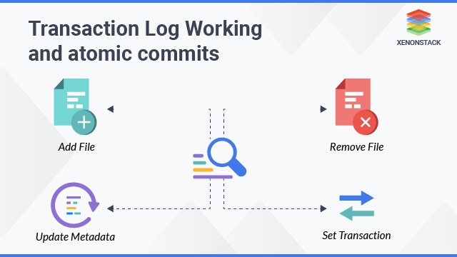 transaction log working and atomic commits