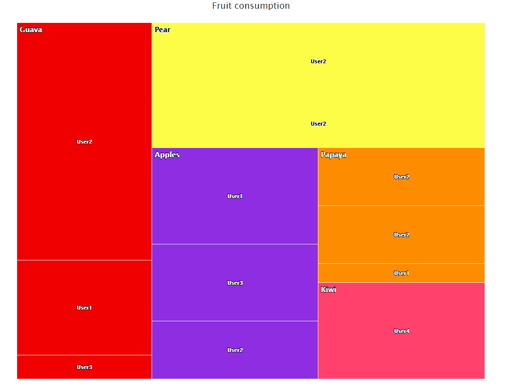 XenonStack Heat Map Levels Graph Data Analytics Solutions