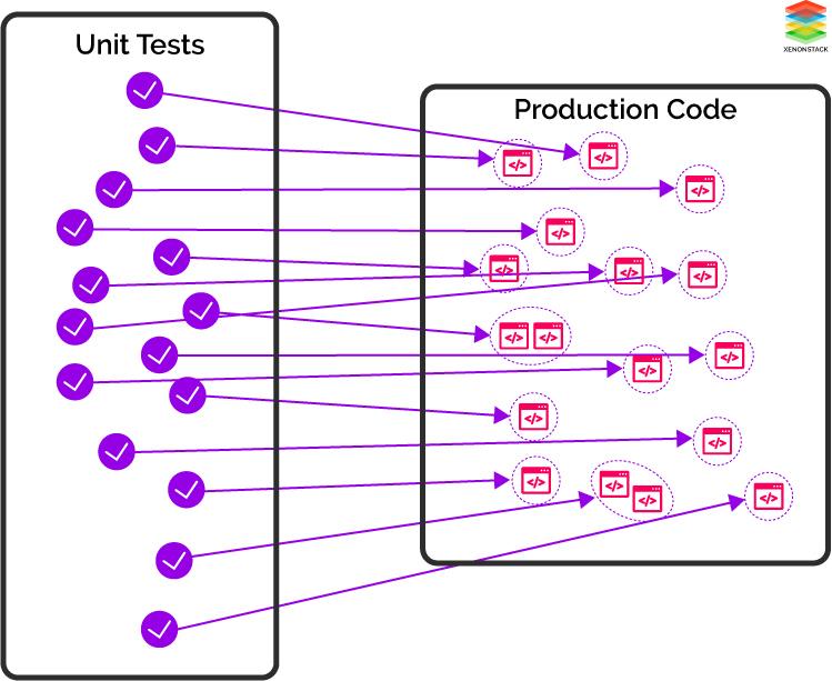 Unit Test Vs Production Code