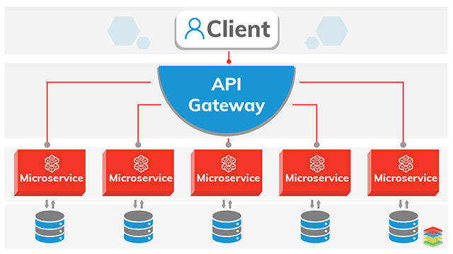 Microservices Architecture and Design Patterns